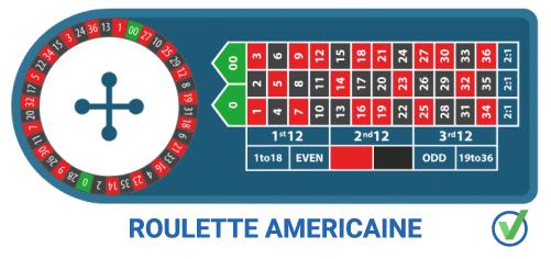 Roulette Américaine en ligne