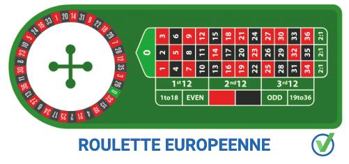 Roulette Européenne en ligne
